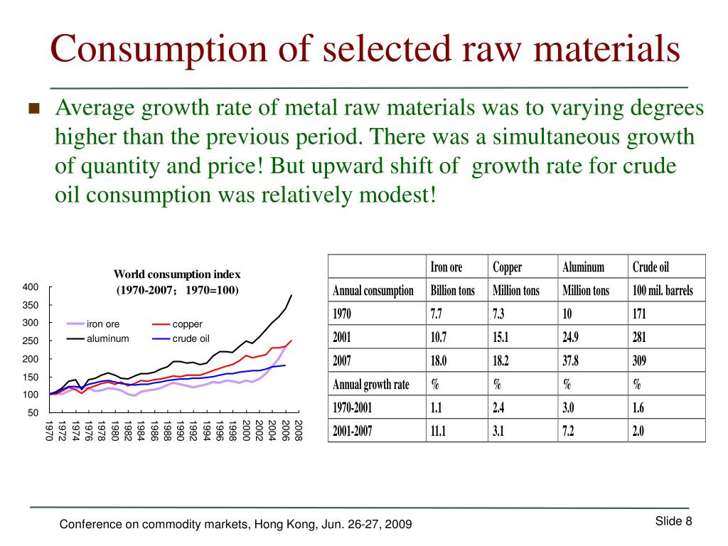 Consumption of selected raw materials