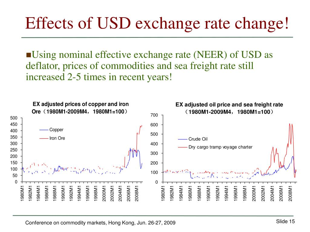 Effects of USD exchange rate change!