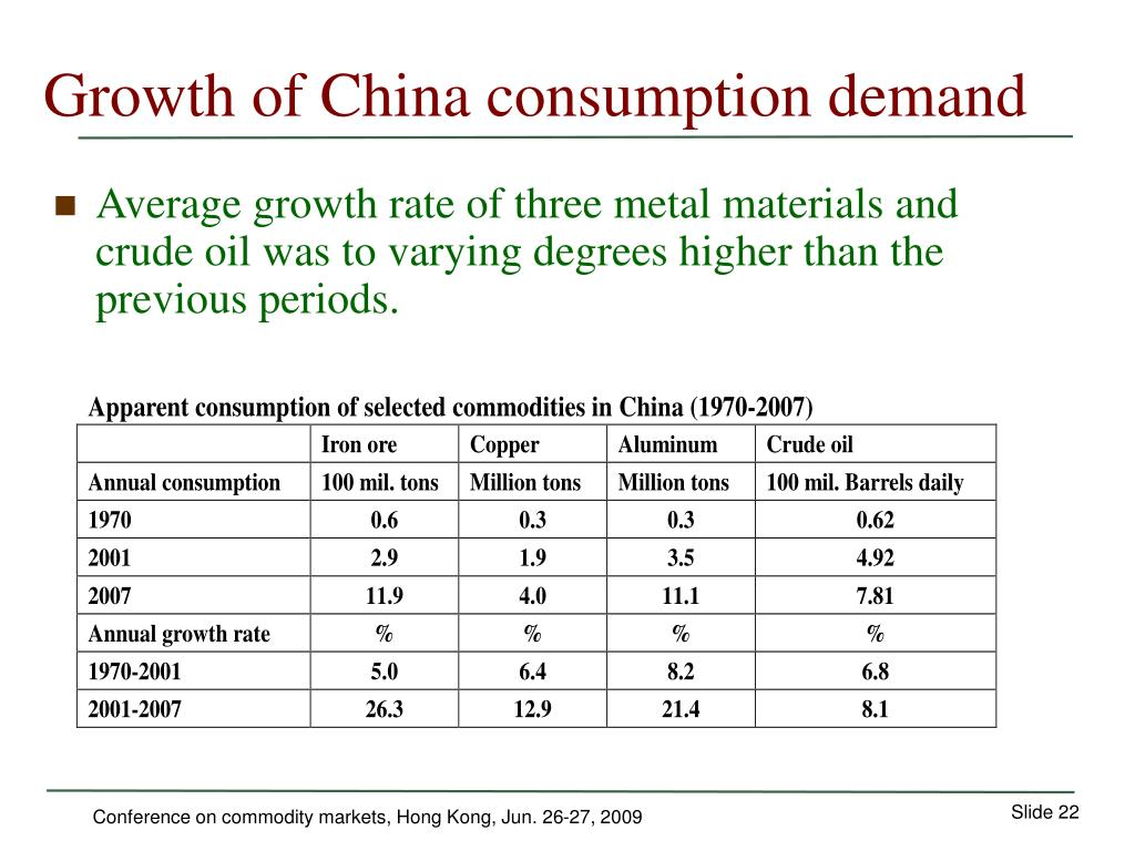 Growth of China consumption demand
