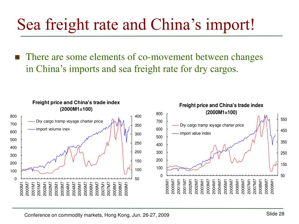 Sea freight rate and China's import!