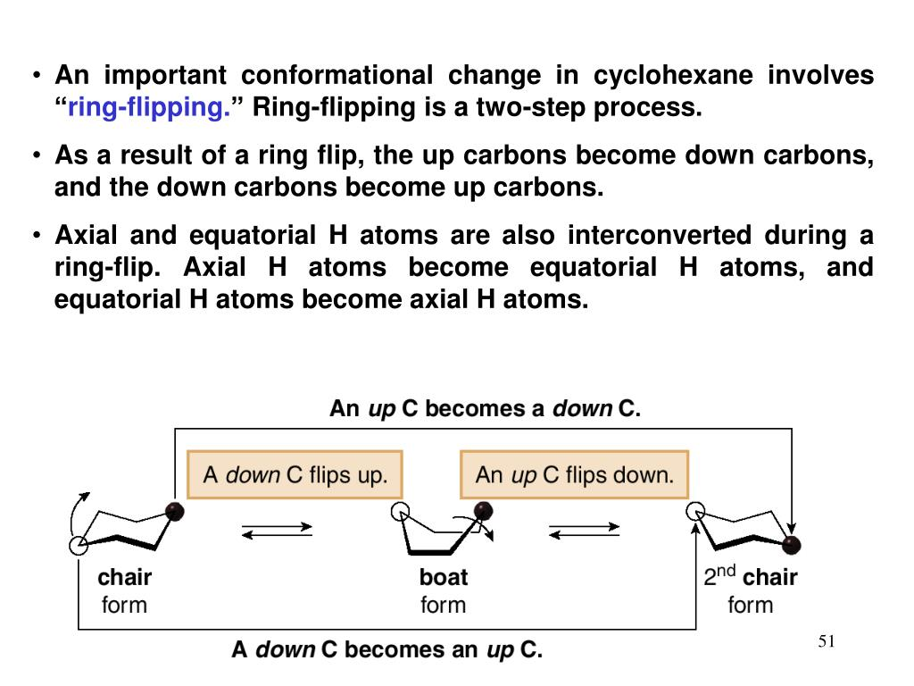 """An important conformational change in cyclohexane involves """""""