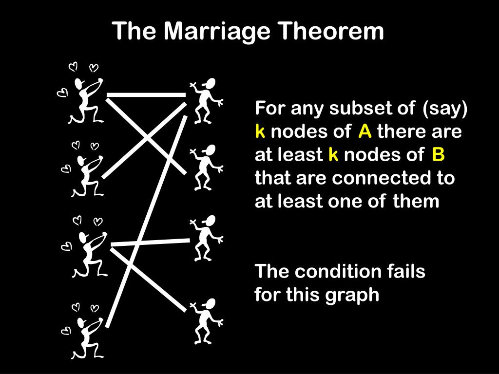 The Marriage Theorem