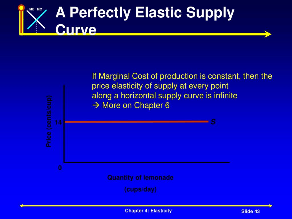 If Marginal Cost of production is constant, then the