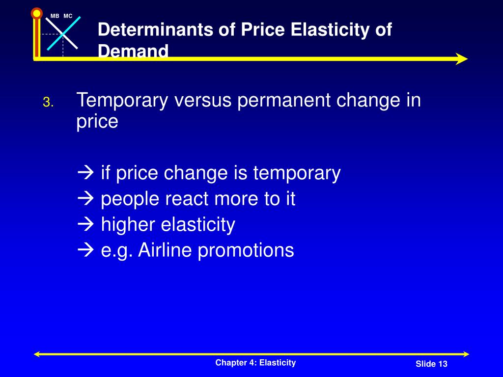 Determinants of Price Elasticity of Demand