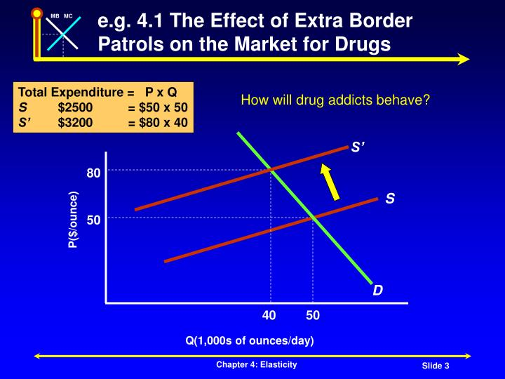 E g 4 1 the effect of extra border patrols on the market for drugs