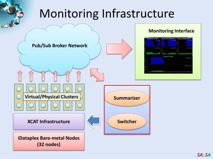 Monitoring Infrastructure