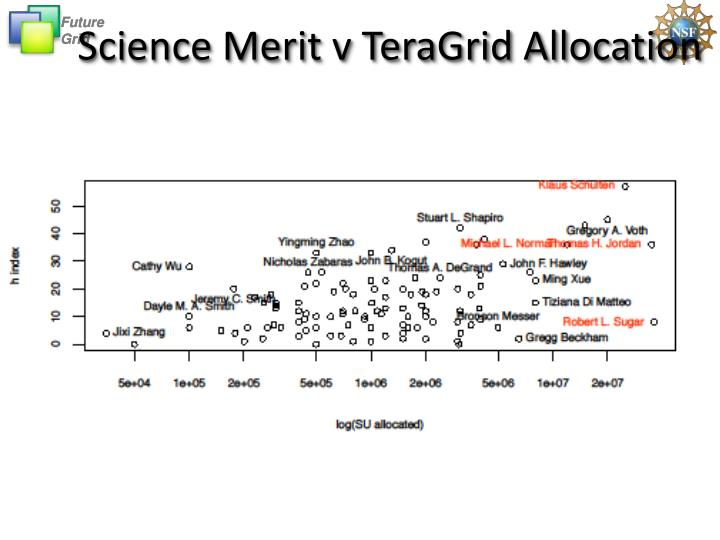 Science Merit v TeraGrid Allocation