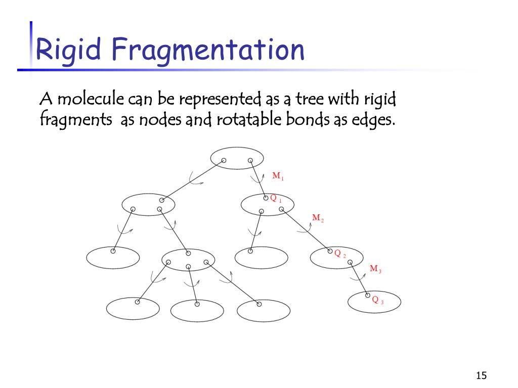 Rigid Fragmentation