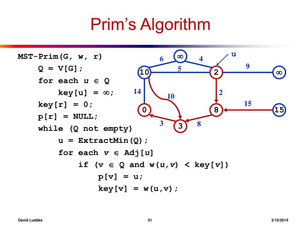 Prim's Algorithm