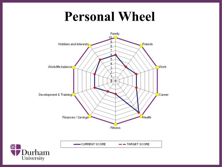 Personal Wheel