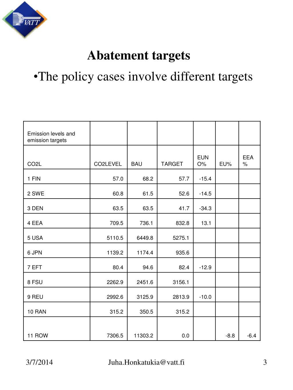 Abatement targets