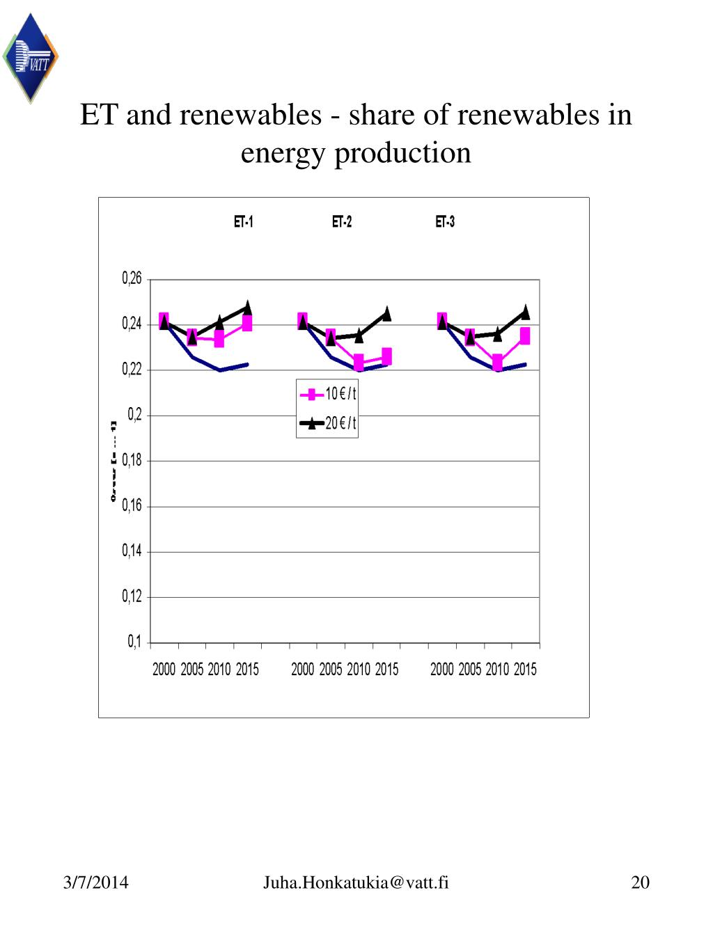 ET and renewables - share of renewables in energy production