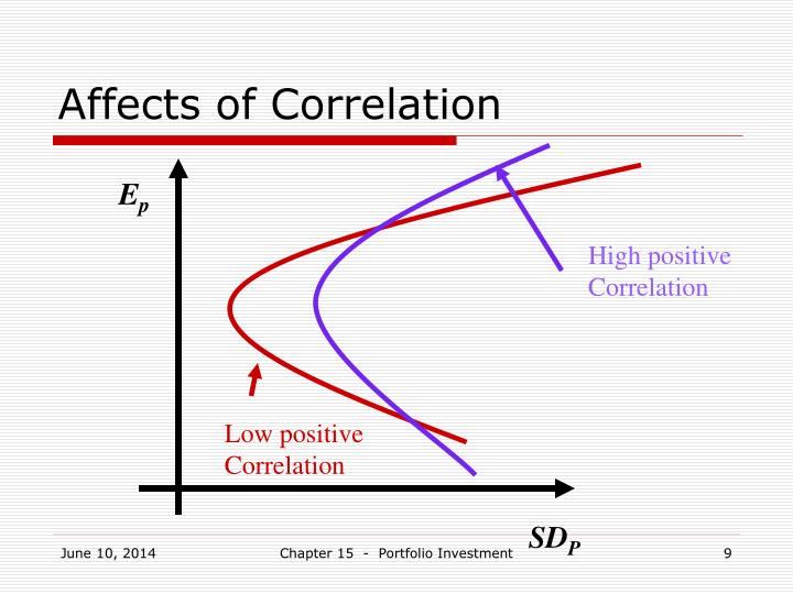 Affects of Correlation
