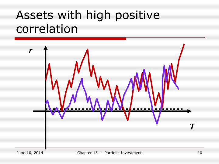 Assets with high positive correlation