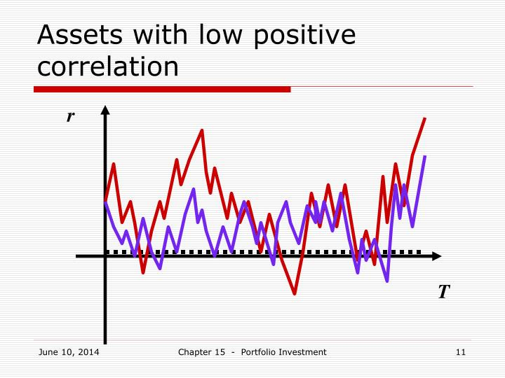 Assets with low positive correlation