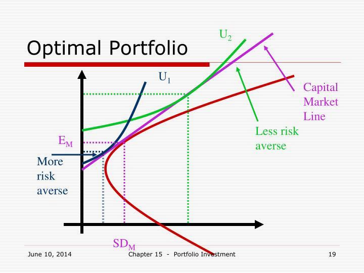 Optimal Portfolio