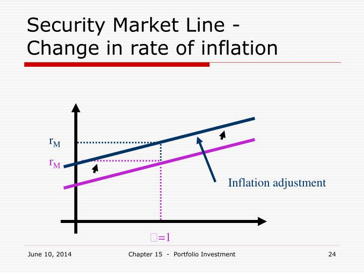 Security Market Line -