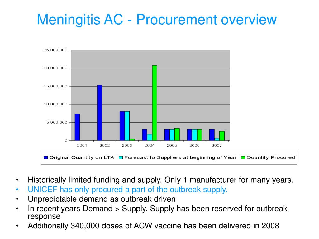 Meningitis AC - Procurement overview