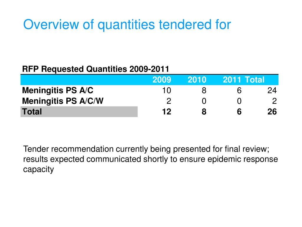 Overview of quantities tendered for