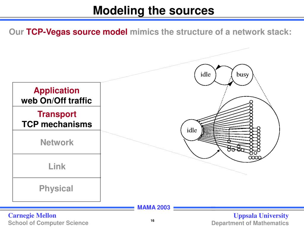 Modeling the sources