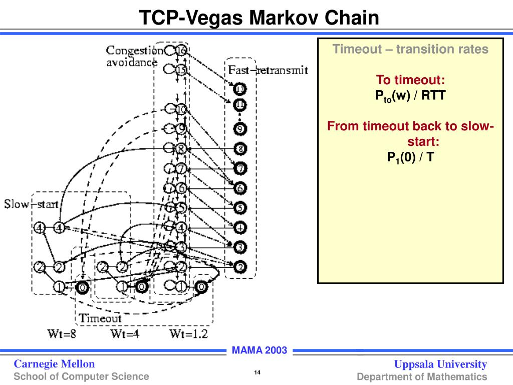 TCP-Vegas Markov Chain