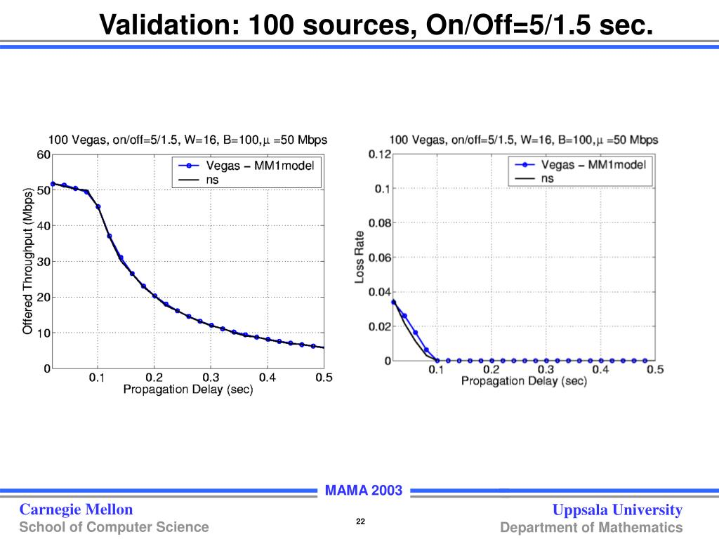 Validation: 100 sources, On/Off=5/1.5 sec.