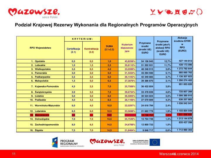 Podział Krajowej Rezerwy Wykonania dla Regionalnych Programów Operacyjnych