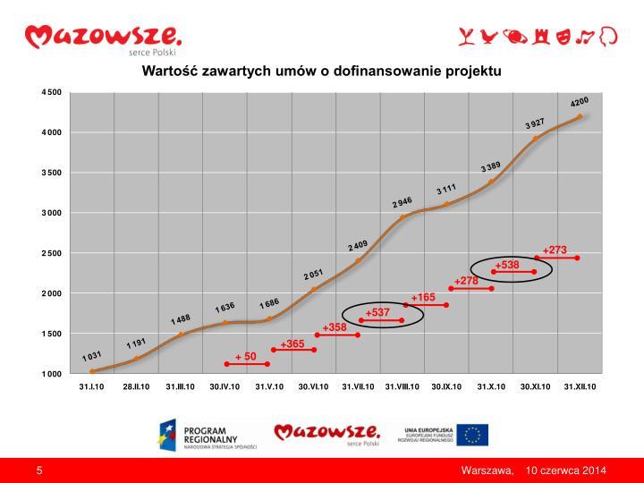 Wartość zawartych umów o dofinansowanie projektu