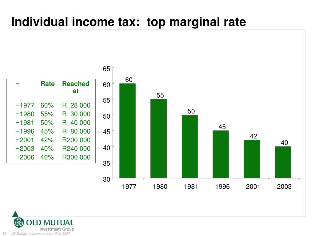 Individual income tax:  top marginal rate