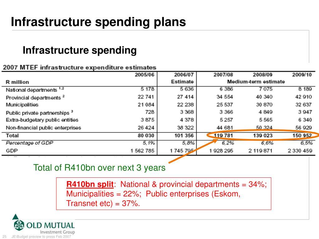 Infrastructure spending plans