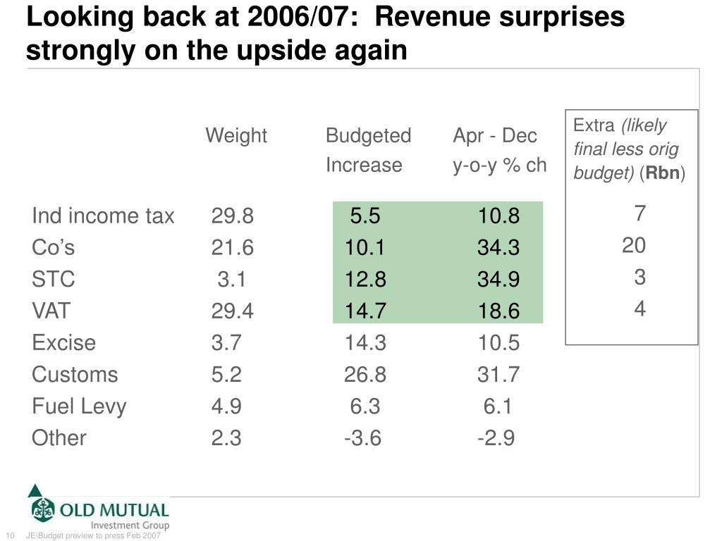 Looking back at 2006/07:  Revenue surprises strongly on the upside again