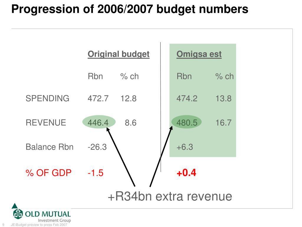 +R34bn extra revenue