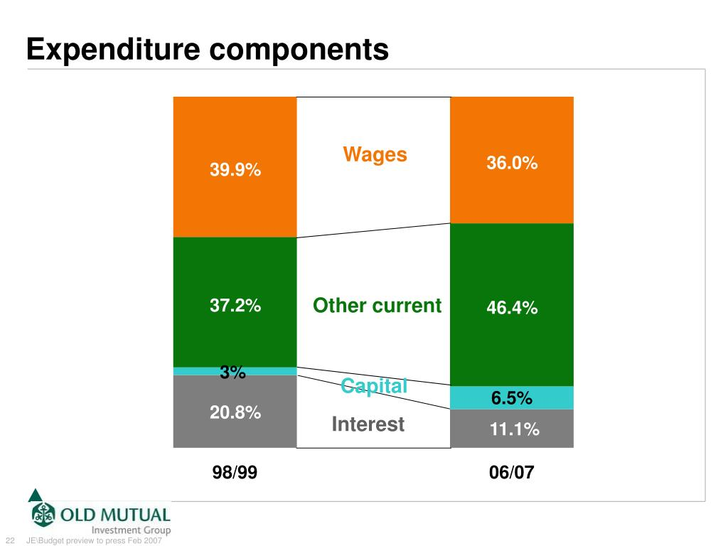Expenditure components