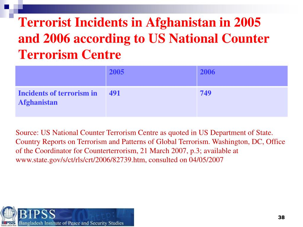 Terrorist Incidents in Afghanistan in 2005 and 2006 according to US National Counter Terrorism Centre