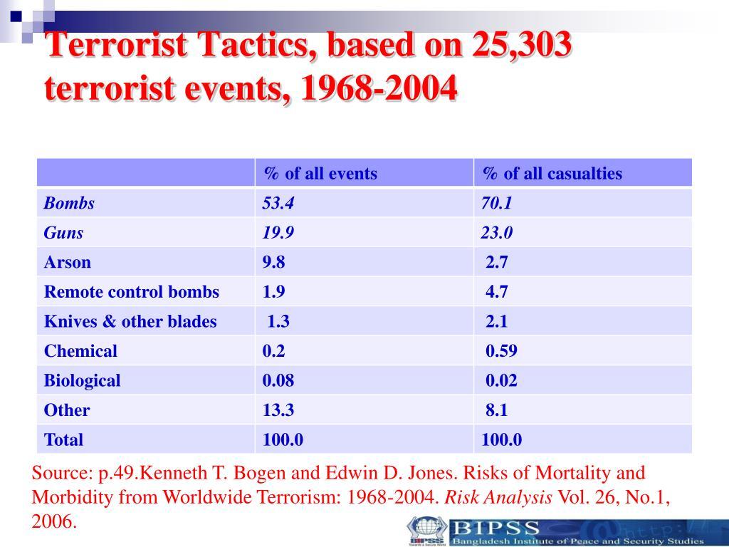 Terrorist Tactics, based on 25,303 terrorist events, 1968-2004