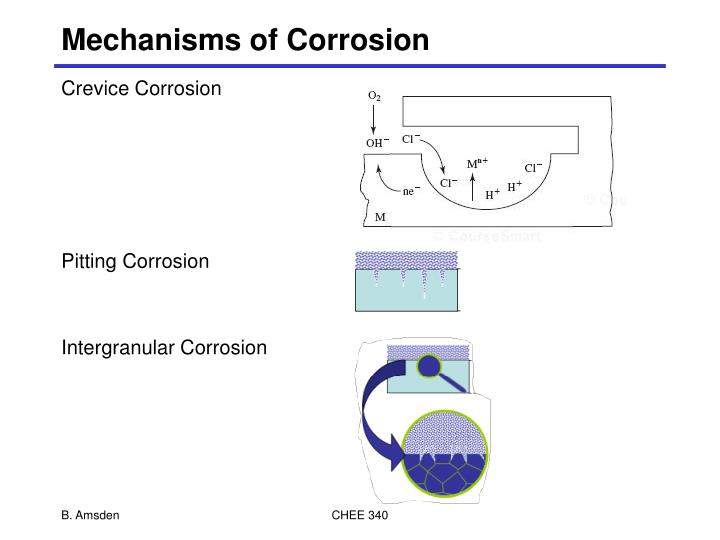 Mechanisms of Corrosion