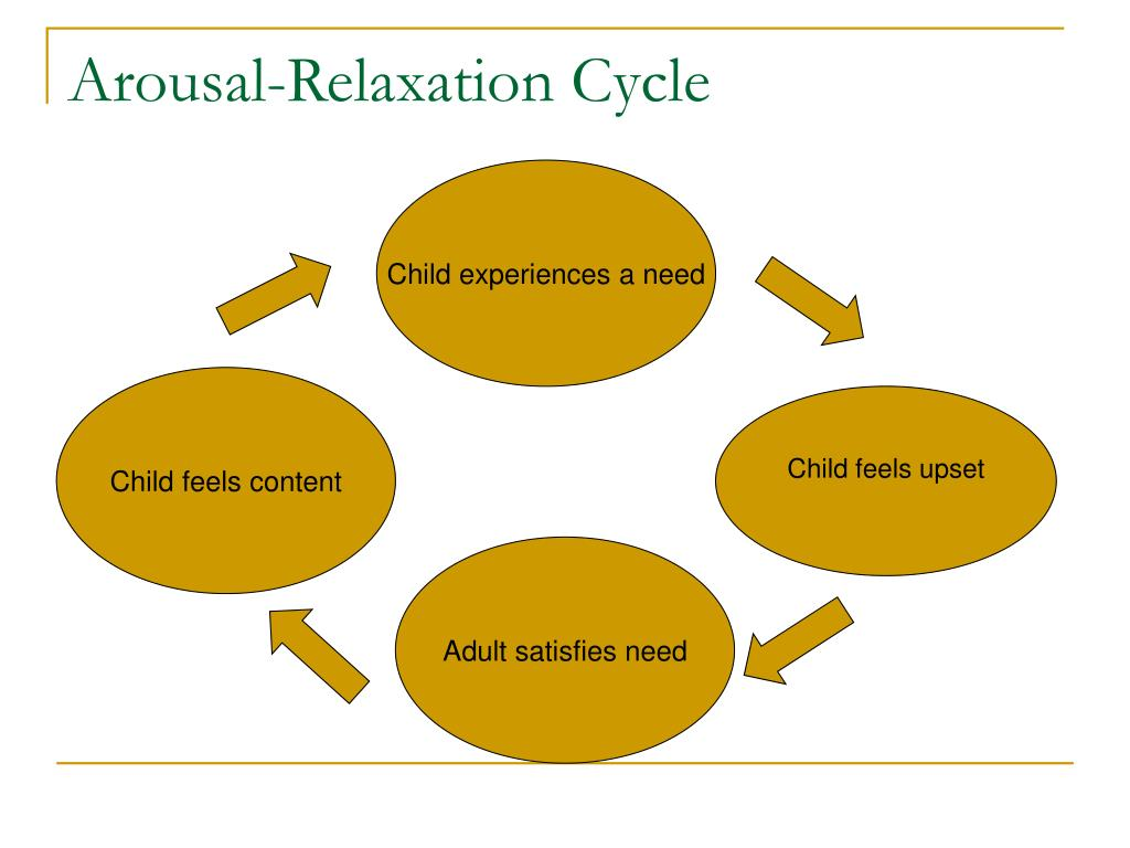 Arousal-Relaxation Cycle