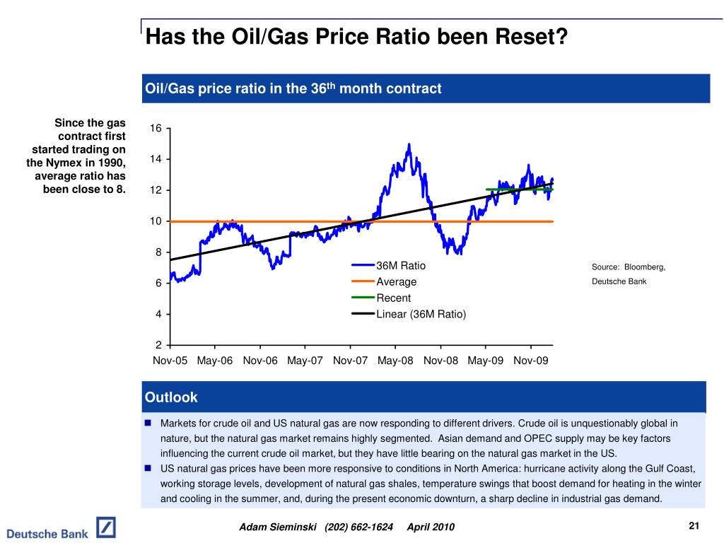 Has the Oil/Gas Price Ratio been Reset?