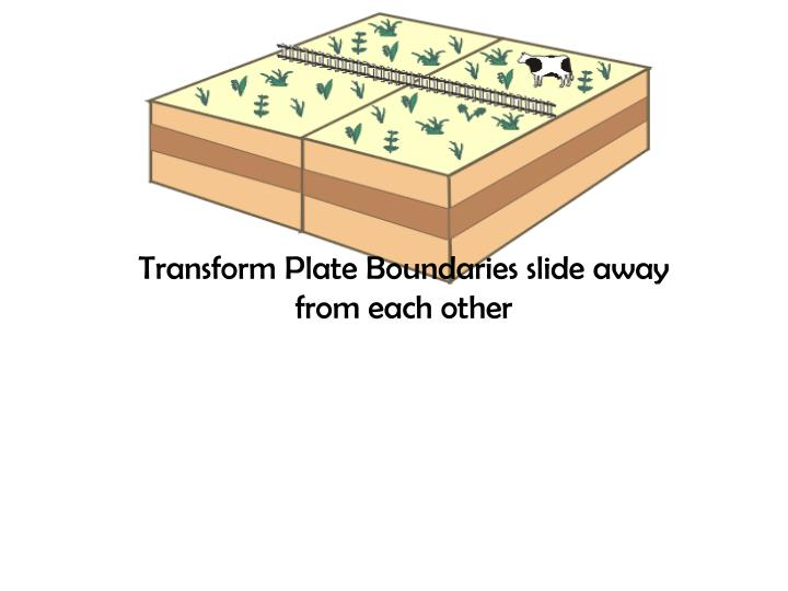 Transform Plate Boundaries slide away from each other