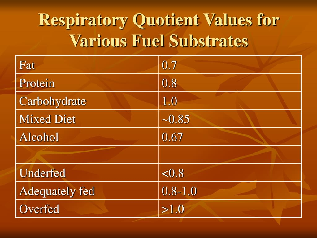 Respiratory Quotient Values for Various Fuel Substrates