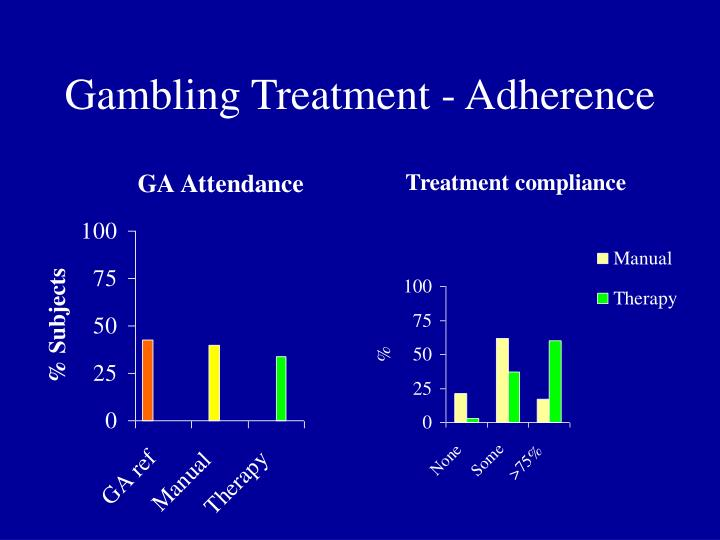 Gambling Treatment - Adherence