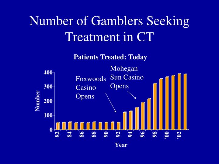 Number of Gamblers Seeking Treatment in CT