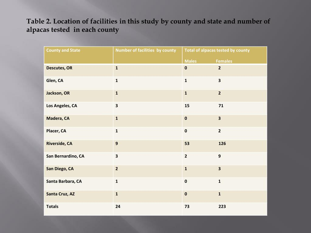Table 2. Location of facilities in this study by county and state and number of alpacas tested  in each county