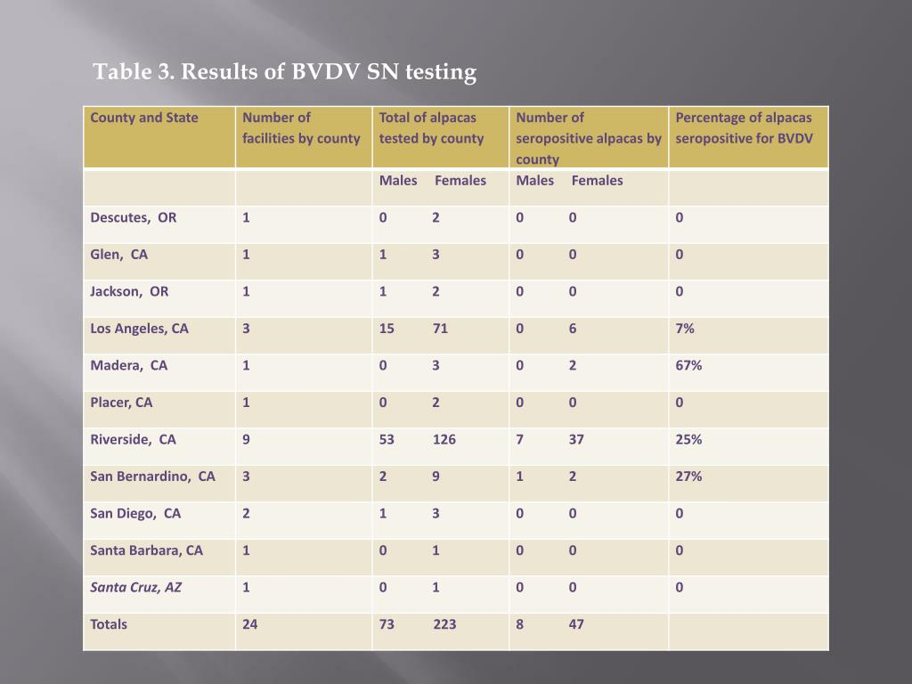 Table 3. Results of BVDV SN testing