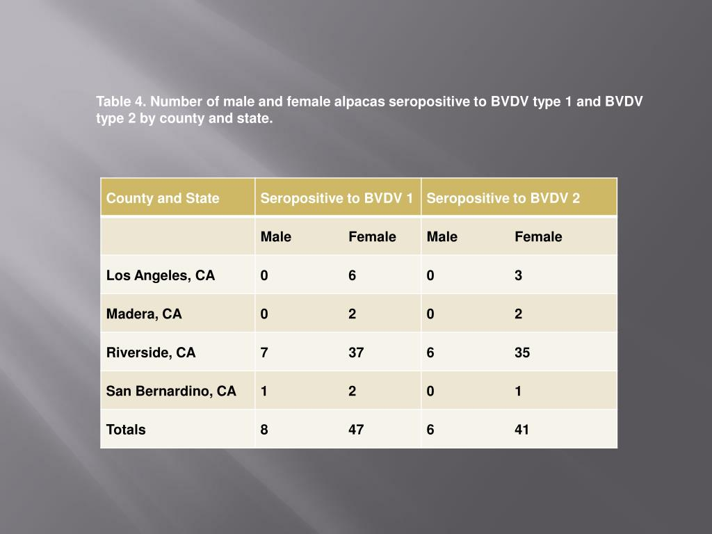 Table 4. Number of male and female alpacas seropositive to BVDV type 1 and BVDV   type 2 by county and state.