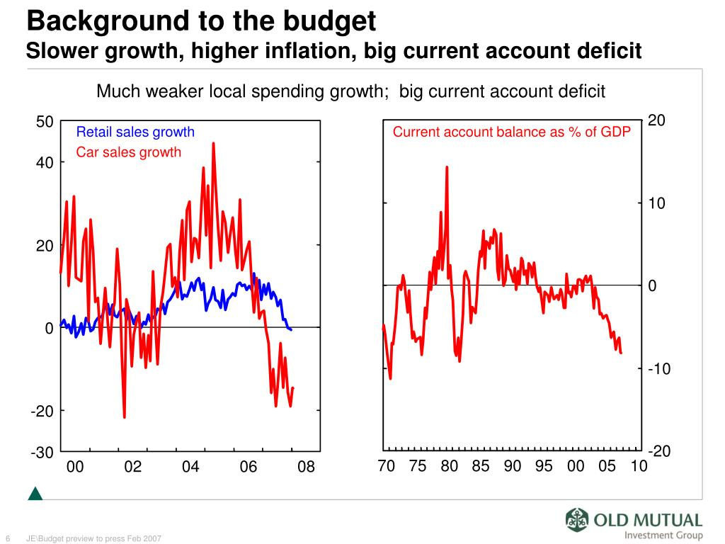 Much weaker local spending growth;  big current account deficit