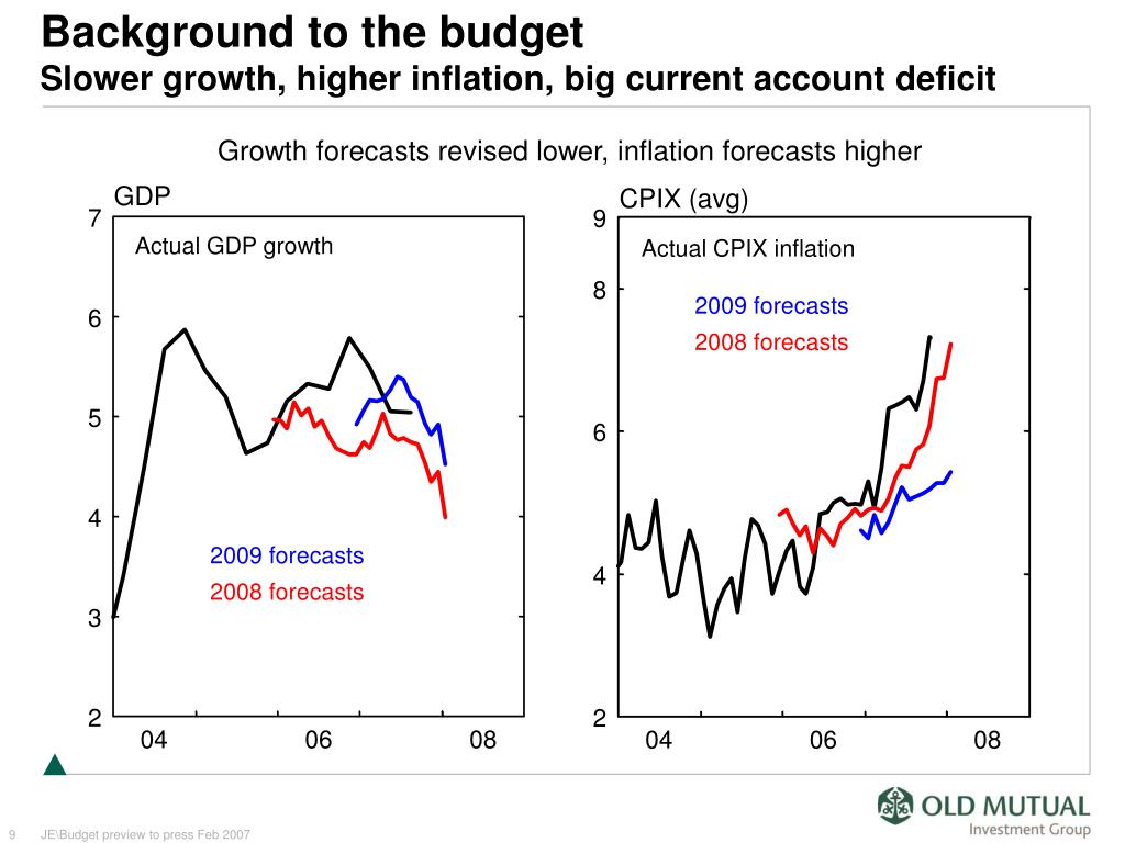 Growth forecasts revised lower, inflation forecasts higher