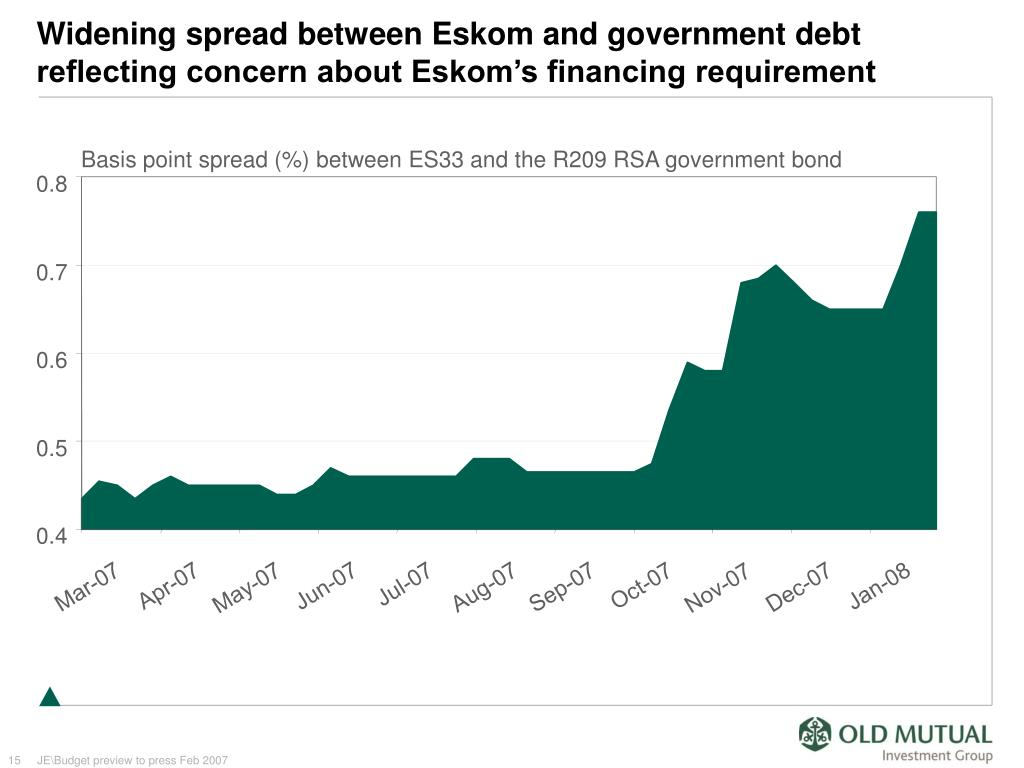 Widening spread between Eskom and government debt reflecting concern about Eskom's financing requirement