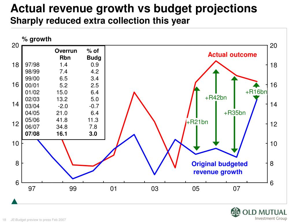 Actual revenue growth vs budget projections