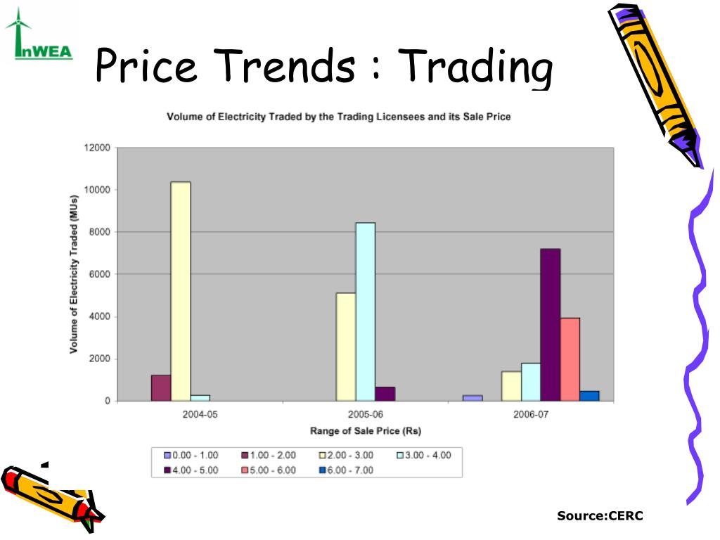 Price Trends : Trading